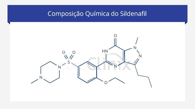 ação do Sildenafil