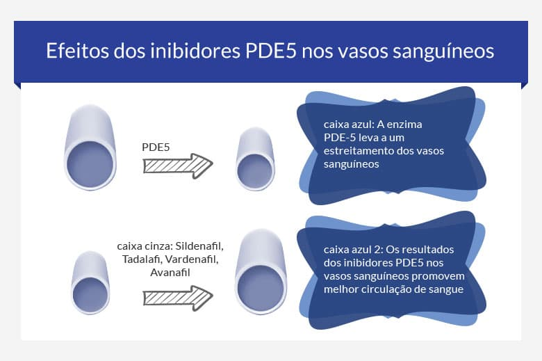 Inibidores PDE-5