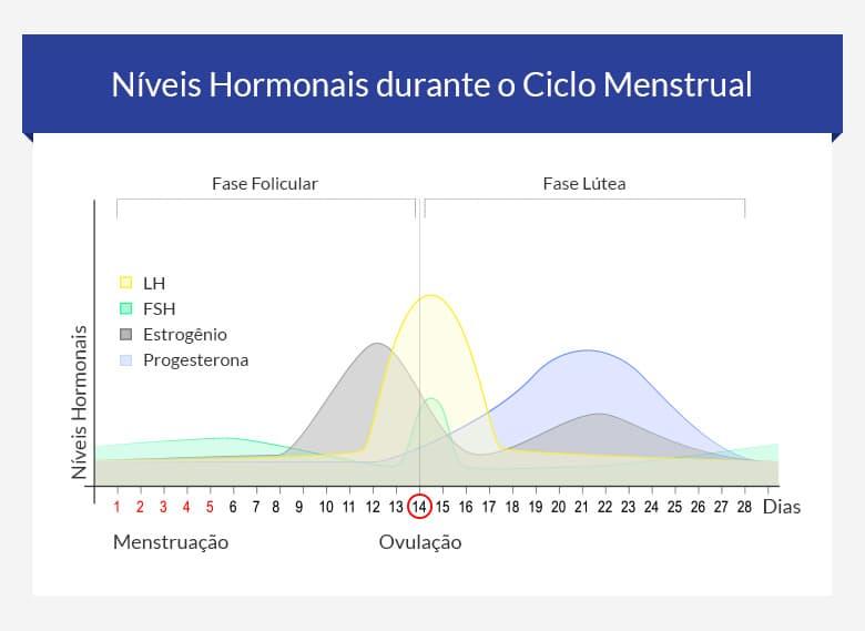 Atrasar Menstruacao Ou Ciclo Menstrual Euroclinix Brasil