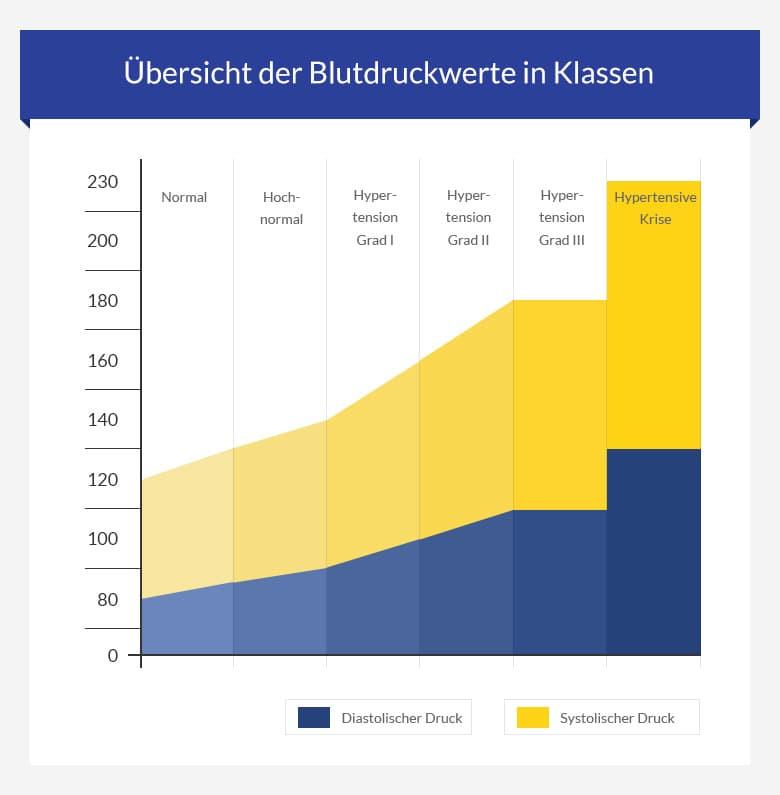 Diastolischer und Systolischer Blutdruck - euroClinix..