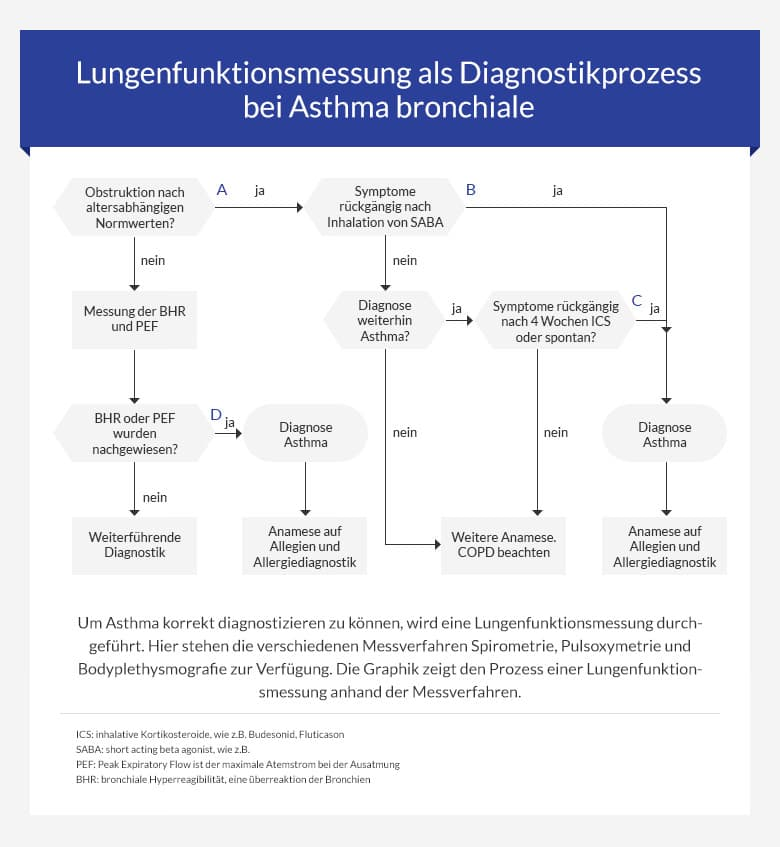 lungenfunktionsmessung Prozess bei der Asthma Diagnose