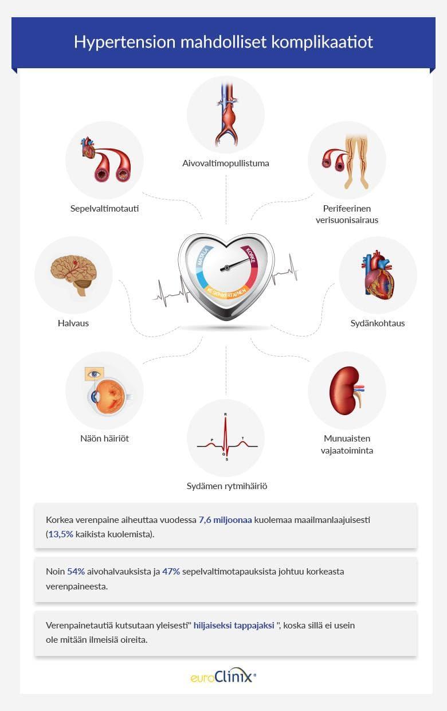 Sydänkohtaus Verenpaine